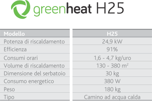 greenheat tabela h25 200