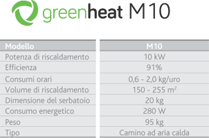 greenheat tabela m10 200
