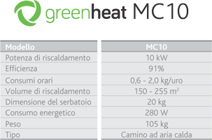 greenheat tabela mc10 200