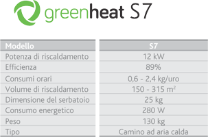 greenheat tabela s7 200